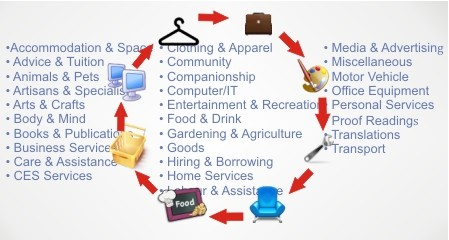 ExchangeTrade goods & services with others without the need for money.
